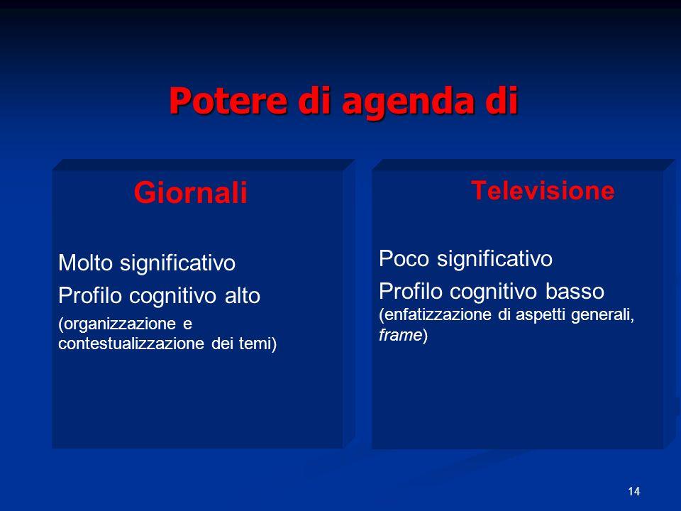 14 Potere di agenda di Giornali Molto significativo Profilo cognitivo alto (organizzazione e contestualizzazione dei temi) Televisione Poco significat