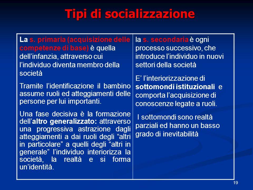 19 Tipi di socializzazione La s. primaria (acquisizione delle competenze di base) è quella dellinfanzia, attraverso cui lindividuo diventa membro dell