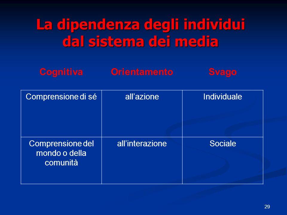 29 La dipendenza degli individui dal sistema dei media CognitivaOrientamentoSvago Comprensione di séallazioneIndividuale Comprensione del mondo o dell