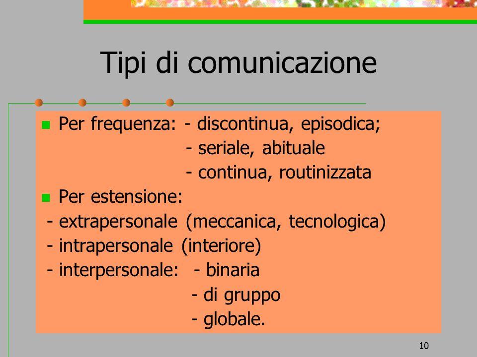 10 Tipi di comunicazione Per frequenza: - discontinua, episodica; - seriale, abituale - continua, routinizzata Per estensione: - extrapersonale (mecca