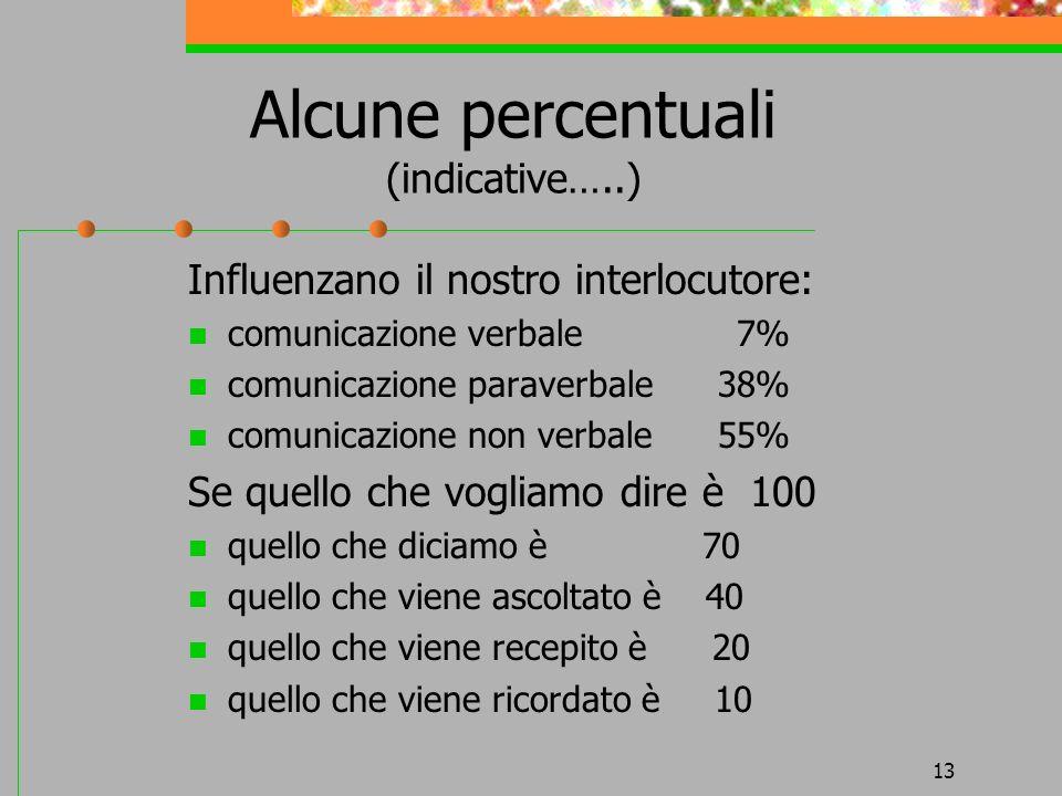 13 Alcune percentuali (indicative…..) Influenzano il nostro interlocutore: comunicazione verbale 7% comunicazione paraverbale 38% comunicazione non ve