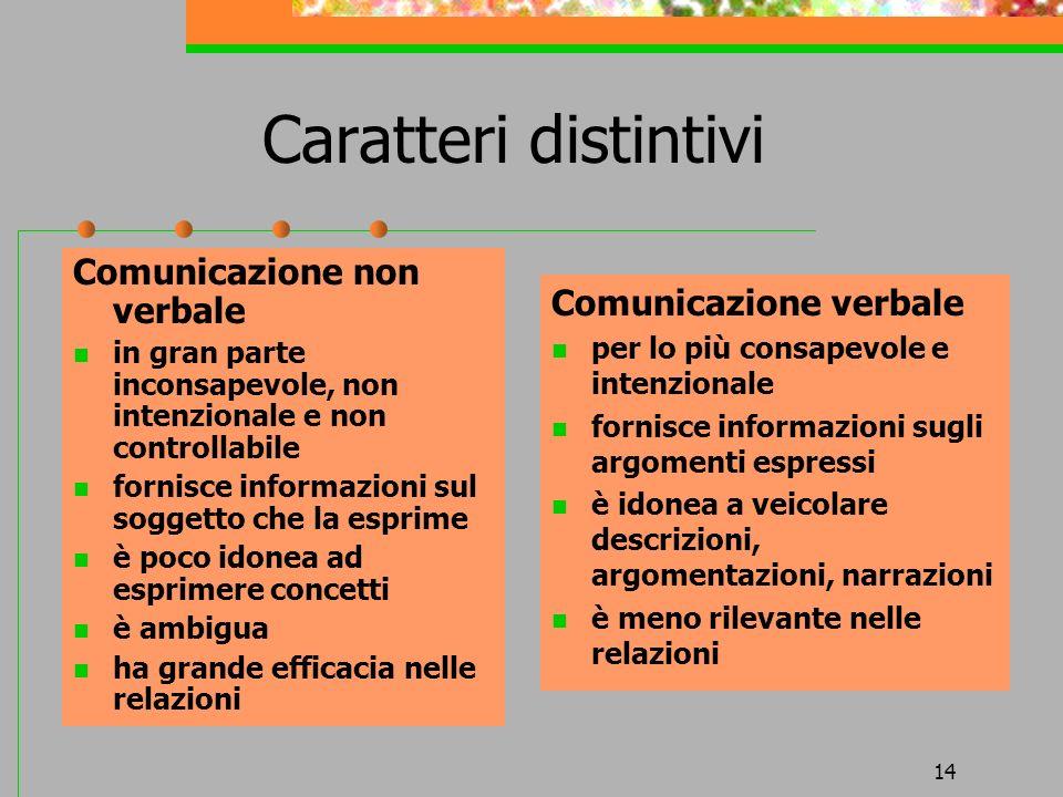 14 Caratteri distintivi Comunicazione non verbale in gran parte inconsapevole, non intenzionale e non controllabile fornisce informazioni sul soggetto