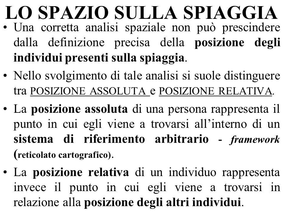 LO SPAZIO SULLA SPIAGGIA Una corretta analisi spaziale non può prescindere dalla definizione precisa della posizione degli individui presenti sulla spiaggia.