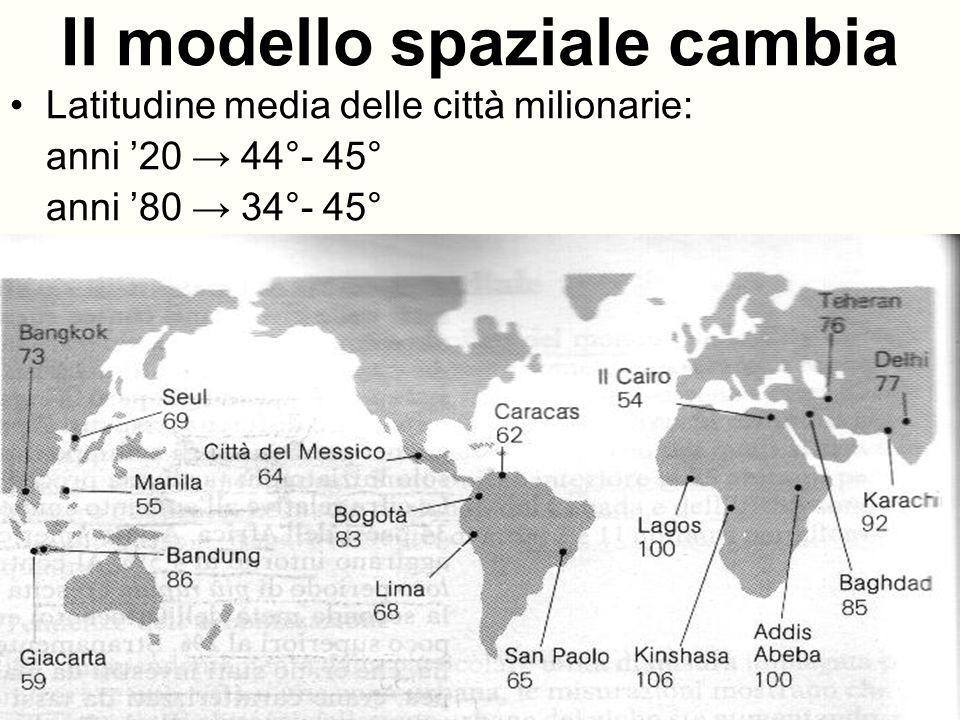 Il modello spaziale cambia Latitudine media delle città milionarie: anni 20 44°- 45° anni 80 34°- 45°