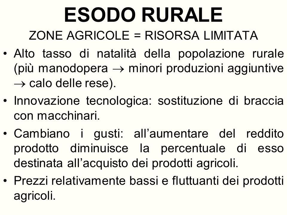 ESODO RURALE ZONE AGRICOLE = RISORSA LIMITATA Alto tasso di natalità della popolazione rurale (più manodopera minori produzioni aggiuntive calo delle rese).