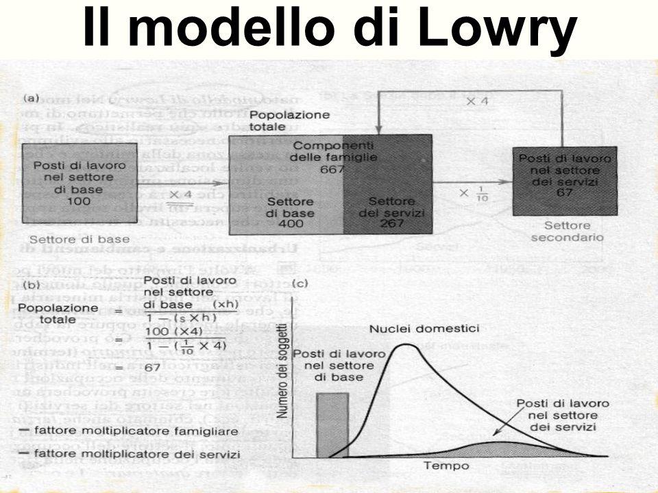 Effetti dellurbanizzazione Modello di sostituzione dei settori produttivi: società preindustriale, industriale, postindustriale.