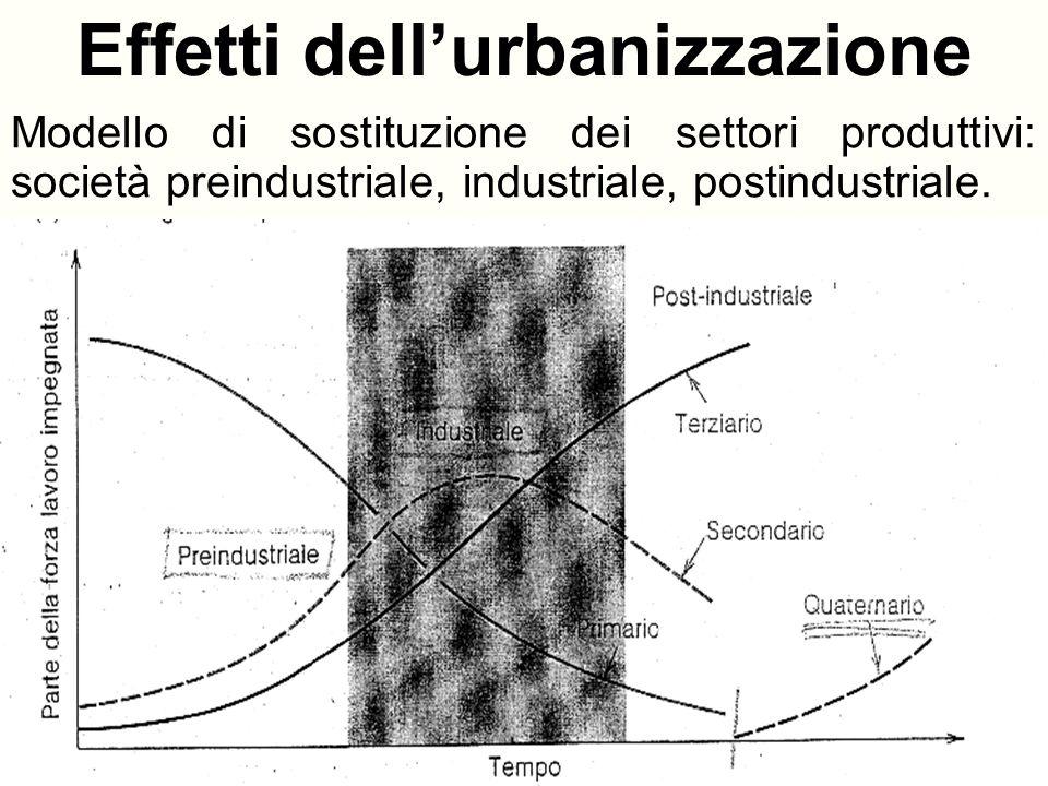 IMMIGRAZIONE E ABUSIVISMO Rapido incremento della popolazione carenza di disponibilità edilizia urbana.