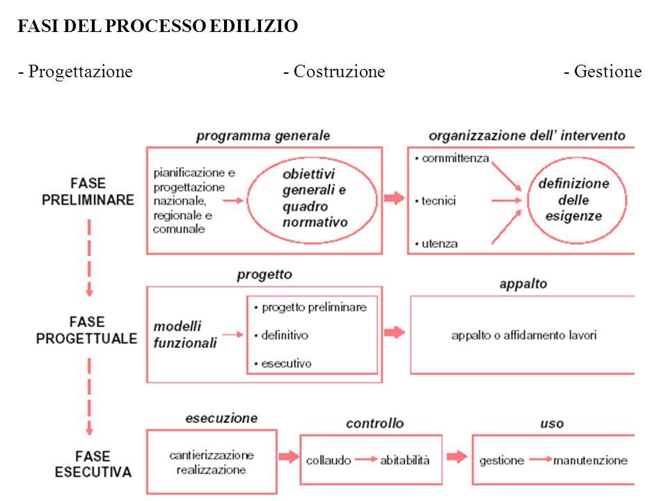 FASI DEL PROCESSO EDILIZIO - Gestione- Progettazione- Costruzione