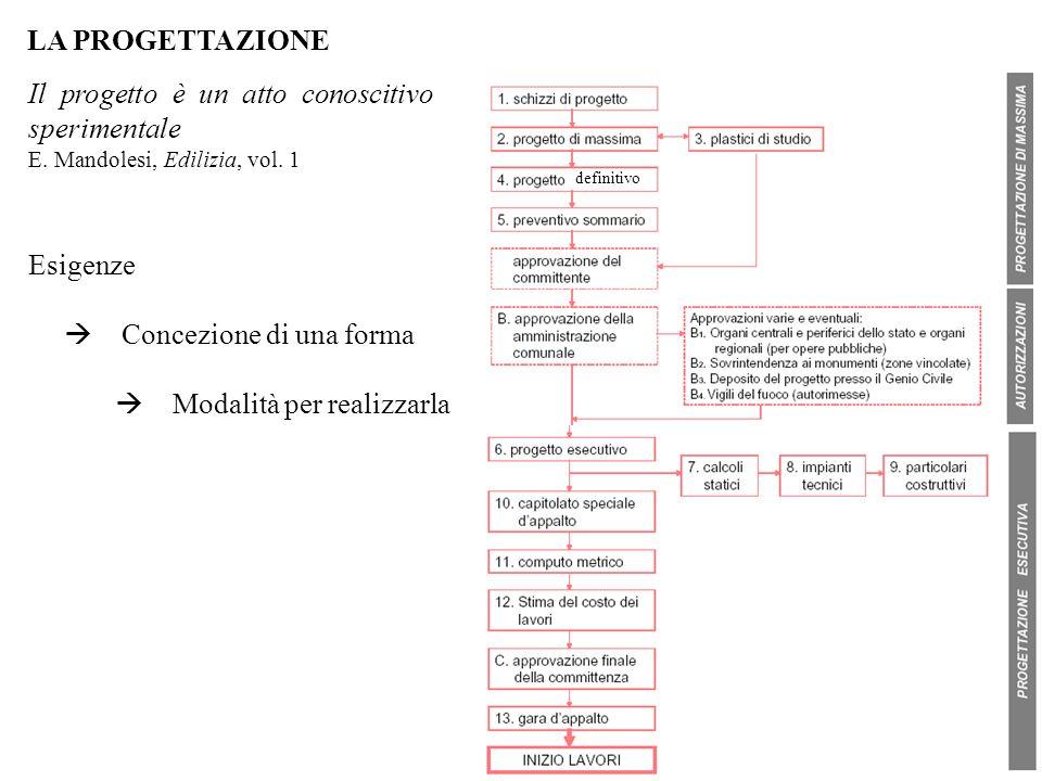 LA PROGETTAZIONE Il progetto è un atto conoscitivo sperimentale E. Mandolesi, Edilizia, vol. 1 Esigenze definitivo Concezione di una forma Modalità pe