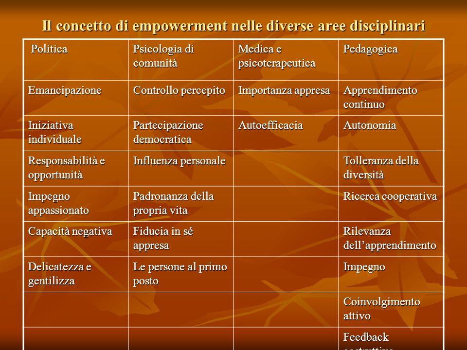 Il concetto di empowerment nelle diverse aree disciplinari Politica Politica Psicologia di comunità Medica e psicoterapeutica Pedagogica Emancipazione