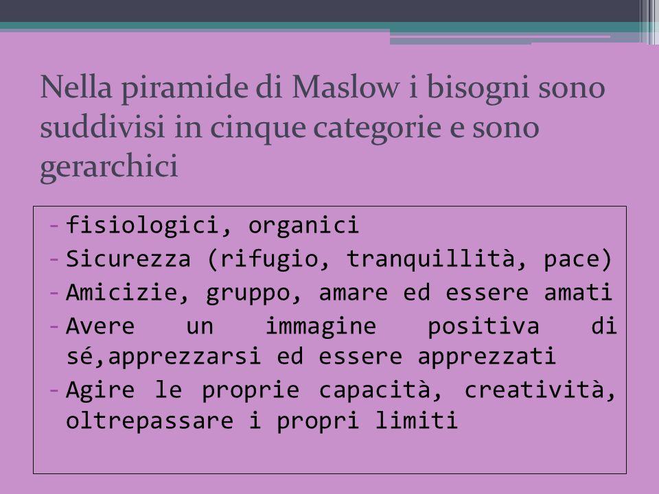 Nella piramide di Maslow i bisogni sono suddivisi in cinque categorie e sono gerarchici -fisiologici, organici -Sicurezza (rifugio, tranquillità, pace