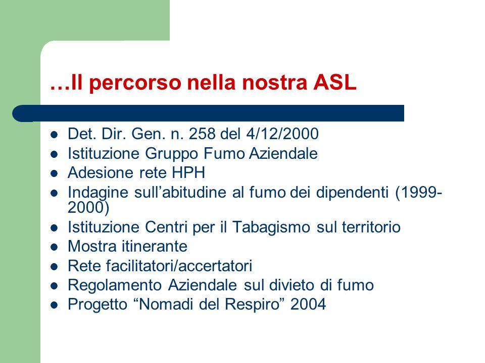 …Il percorso nella nostra ASL Det. Dir. Gen. n. 258 del 4/12/2000 Istituzione Gruppo Fumo Aziendale Adesione rete HPH Indagine sullabitudine al fumo d