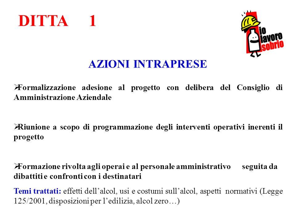 DITTA 1 Formalizzazione adesione al progetto con delibera del Consiglio di Amministrazione Aziendale Riunione a scopo di programmazione degli interven