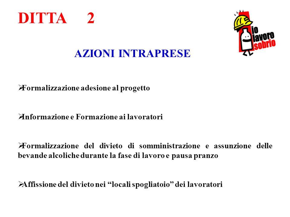 AZIONI INTRAPRESE Formalizzazione adesione al progetto Informazione e Formazione ai lavoratori Formalizzazione del divieto di somministrazione e assun