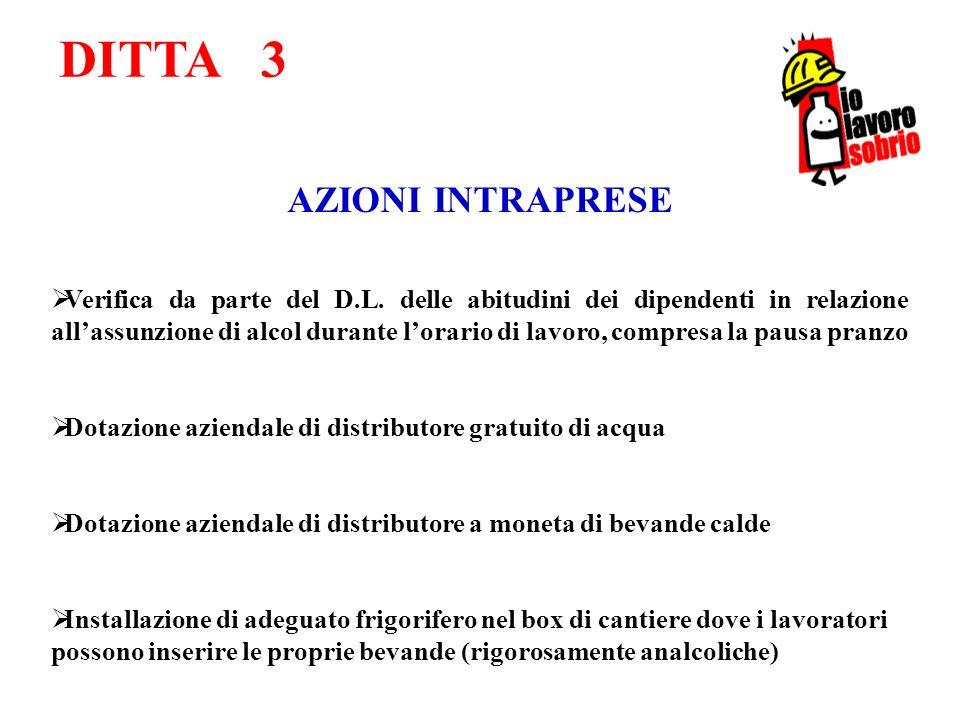 DITTA 3 AZIONI PREVISTE Incontro per analizzare eventuali nuovi aspetti in materia di alcol lavoro nel quale sarà auspicabile la presenza del Medico Competente.