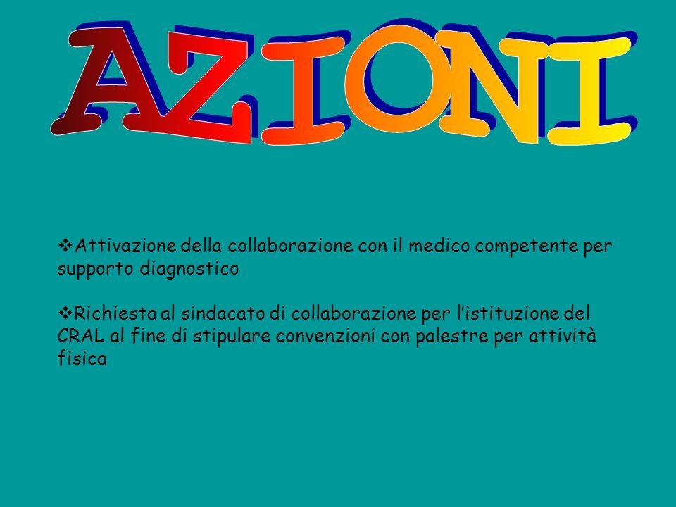 Attivazione della collaborazione con il medico competente per supporto diagnostico Richiesta al sindacato di collaborazione per listituzione del CRAL