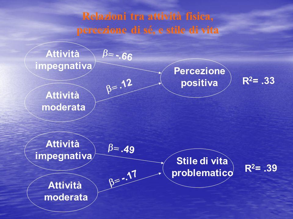 Relazioni tra attività fisica, percezione di sé, e stile di vita Attività impegnativa Attività moderata Attività impegnativa Attività moderata Percezione positiva Stile di vita problematico -.66.49.12 -.17 R 2 =.33 R 2 =.39