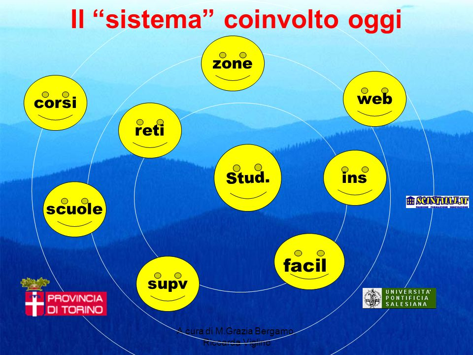 A cura di M.Grazia Bergamo, Riccarda Viglino Il sistema coinvolto oggi corsi reti scuole supv ins web Stud. zone facil