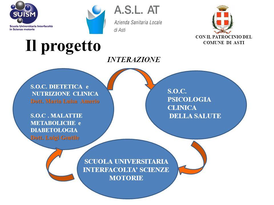 Il progetto INTERAZIONE S.O.C. DIETETICA e NUTRIZIONE CLINICA Dott. Maria Luisa Amerio S.O.C. MALATTIE METABOLICHE e DIABETOLOGIA Dott. Luigi Gentile