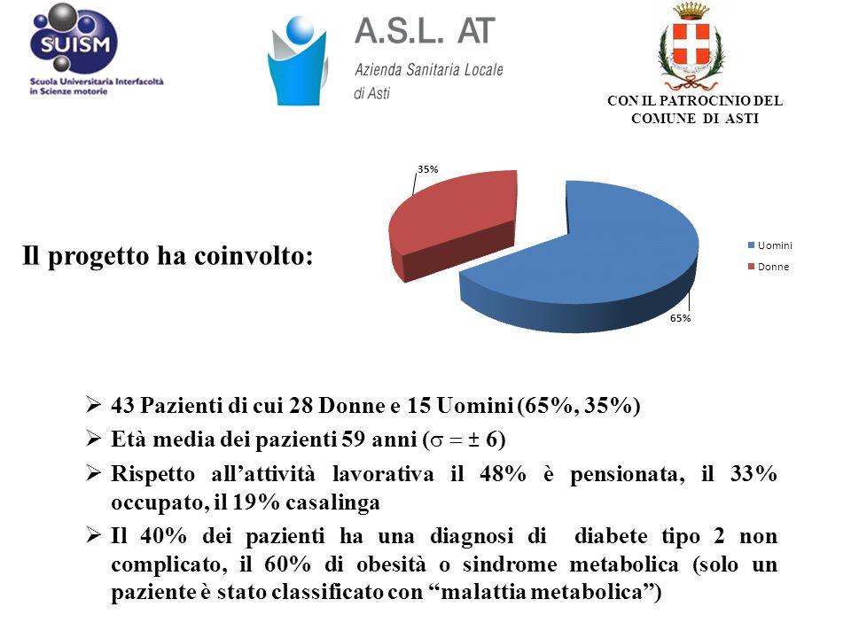 43 Pazienti di cui 28 Donne e 15 Uomini (65%, 35%) Età media dei pazienti 59 anni ( ± 6) Rispetto allattività lavorativa il 48% è pensionata, il 33% o