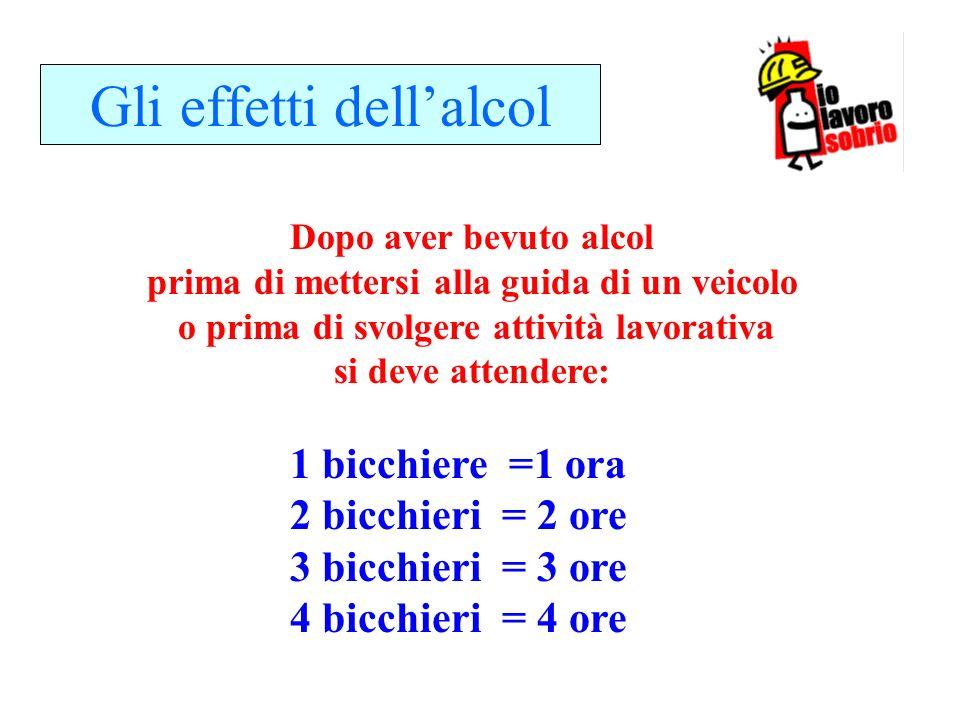 Gli effetti dellalcol 1 bicchiere =1 ora 2 bicchieri = 2 ore 3 bicchieri = 3 ore 4 bicchieri = 4 ore Dopo aver bevuto alcol prima di mettersi alla gui