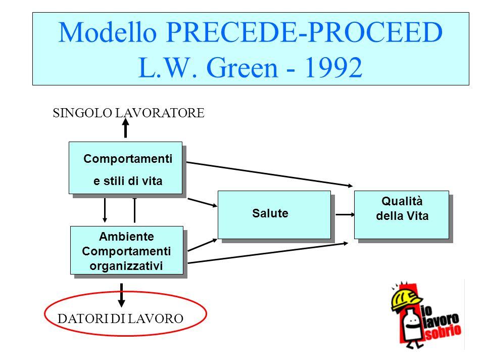 Salute Comportamenti e stili di vita Ambiente Comportamenti organizzativi Qualità della Vita Modello PRECEDE-PROCEED L.W. Green - 1992 DATORI DI LAVOR