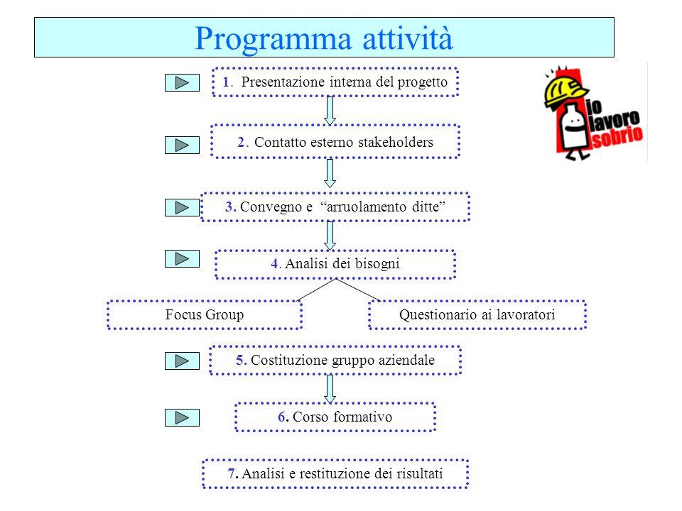 Programma attività 1. Presentazione interna del progetto 2. Contatto esterno stakeholders 4. Analisi dei bisogni 3. Convegno e arruolamento ditte Focu