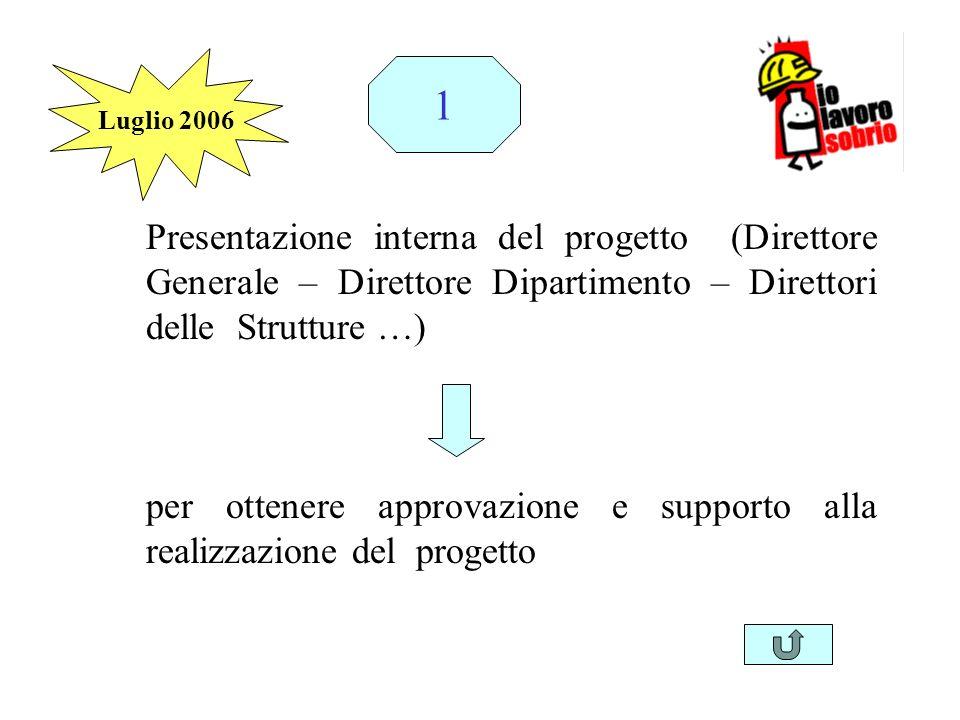Presentazione interna del progetto (Direttore Generale – Direttore Dipartimento – Direttori delle Strutture …) per ottenere approvazione e supporto al