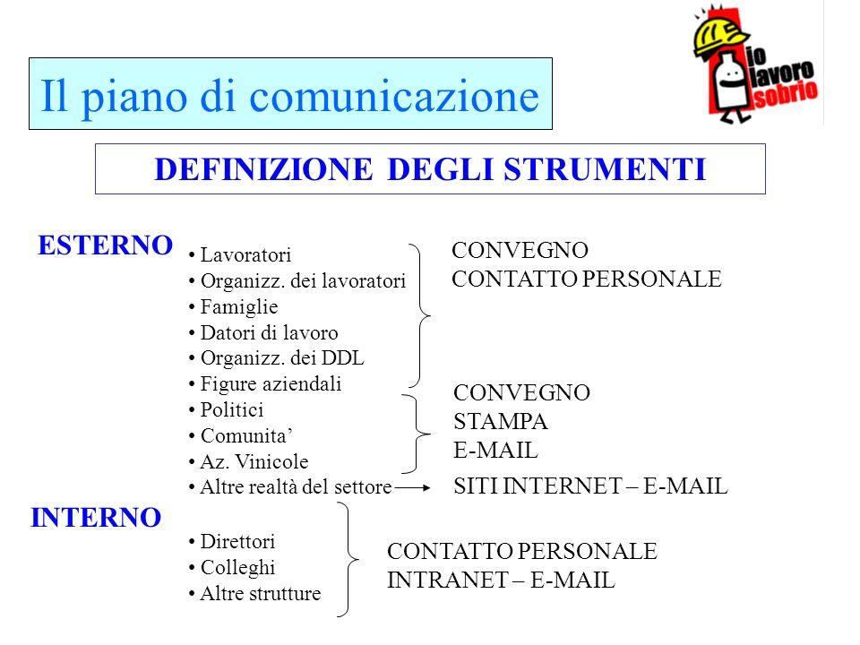 Il piano di comunicazione DEFINIZIONE DEGLI STRUMENTI ESTERNO INTERNO Lavoratori Organizz. dei lavoratori Famiglie Datori di lavoro Organizz. dei DDL