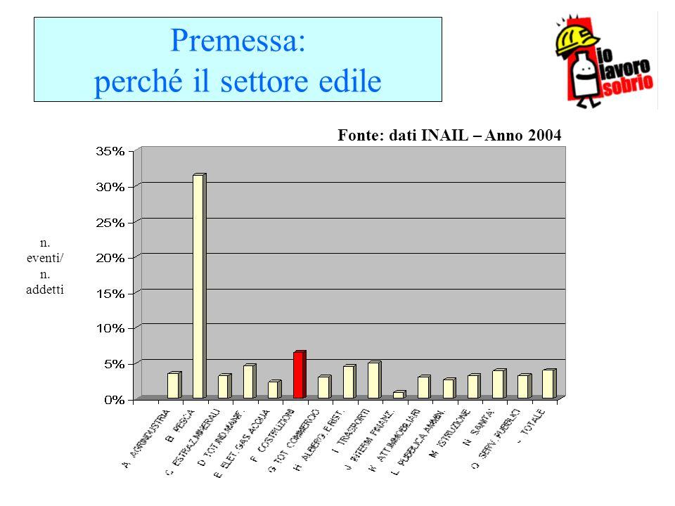 Premessa: perché il settore edile Fonte: dati INAIL – Anno 2004 n. eventi/ n. addetti