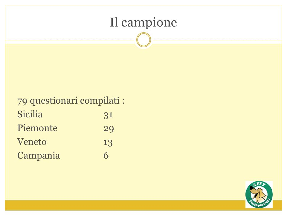 Il campione 79 questionari compilati : Sicilia31 Piemonte29 Veneto13 Campania 6