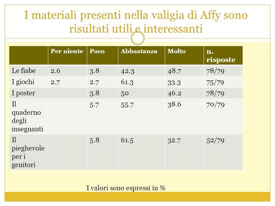 I materiali presenti nella valigia di Affy sono risultati utili e interessanti Per nientePocoAbbastanzaMolto n.
