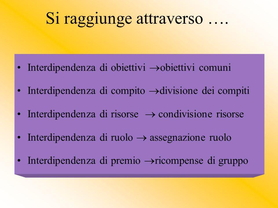 Si raggiunge attraverso …. Interdipendenza di obiettivi obiettivi comuni Interdipendenza di compito divisione dei compiti Interdipendenza di risorse c