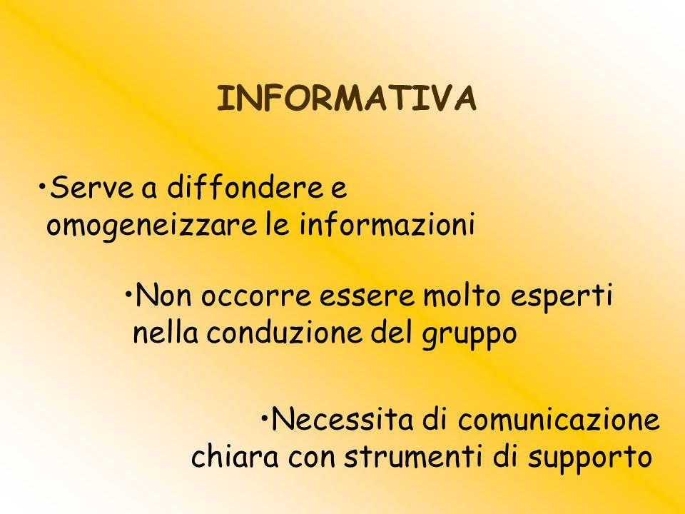 Serve a diffondere e omogeneizzare le informazioni Non occorre essere molto esperti nella conduzione del gruppo INFORMATIVA Necessita di comunicazione chiara con strumenti di supporto