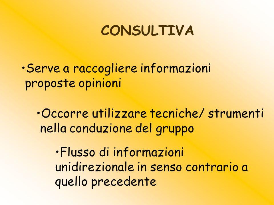 Serve a raccogliere informazioni proposte opinioni Occorre utilizzare tecniche/ strumenti nella conduzione del gruppo CONSULTIVA Flusso di informazion