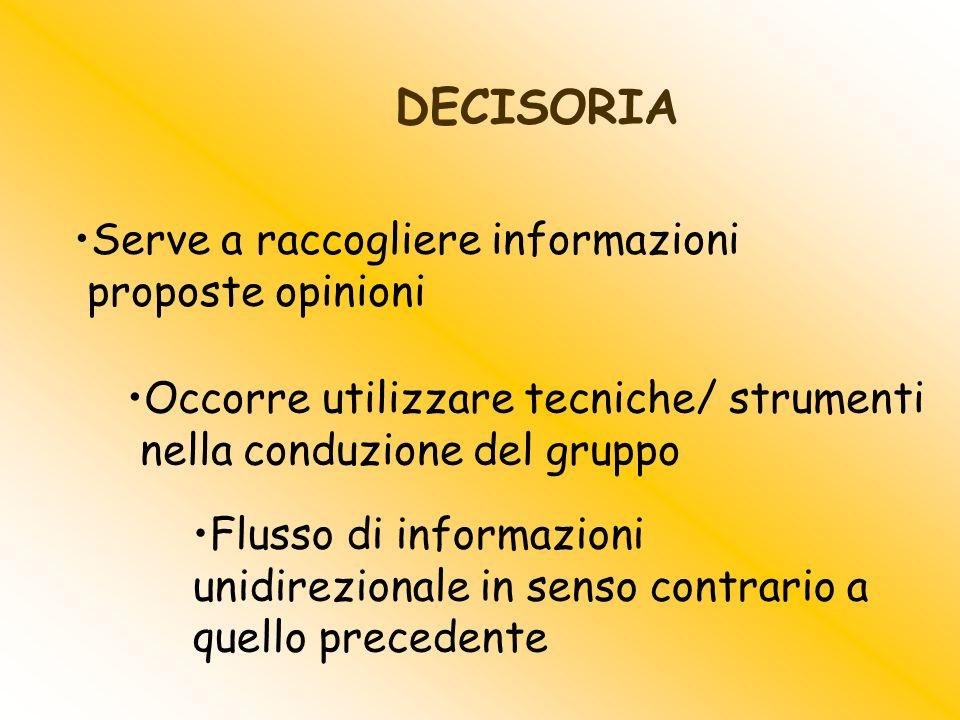 Serve a raccogliere informazioni proposte opinioni Occorre utilizzare tecniche/ strumenti nella conduzione del gruppo DECISORIA Flusso di informazioni
