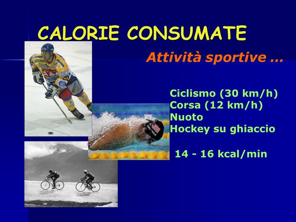 CALORIE CONSUMATE Attività sportive … Ciclismo (30 km/h) Corsa (12 km/h) Nuoto Hockey su ghiaccio 14 - 16 kcal/min