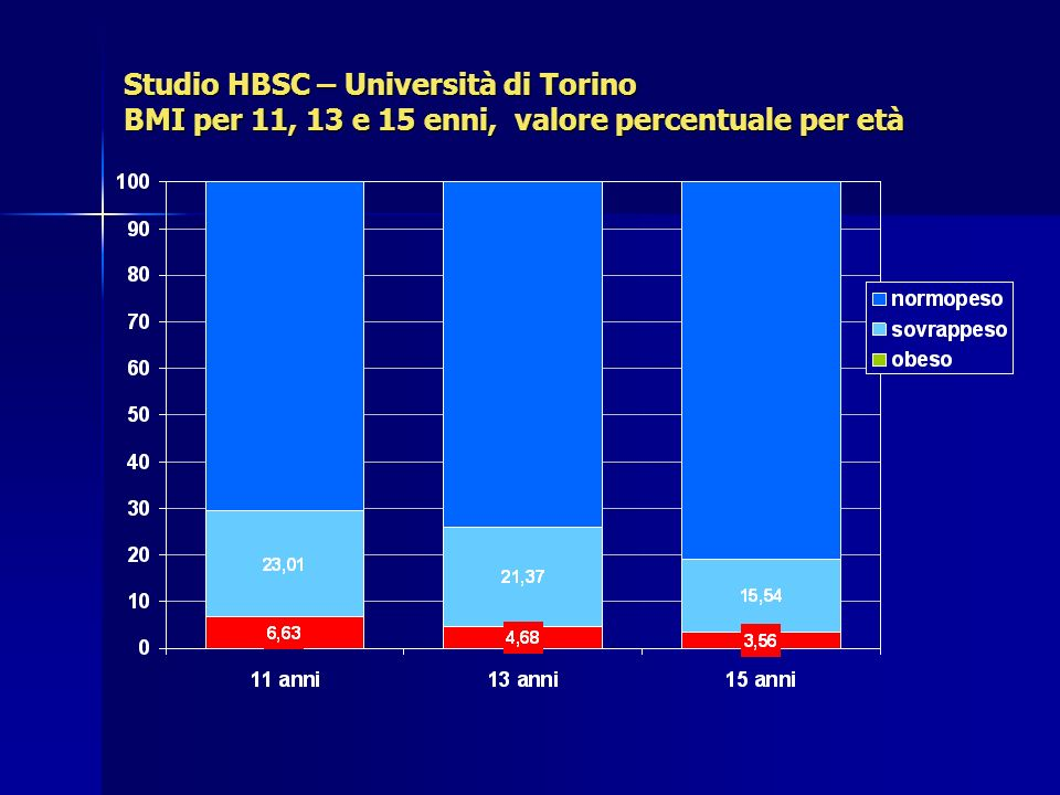Studio HBSC – Università di Torino BMI per 11, 13 e 15 enni, valore percentuale per età