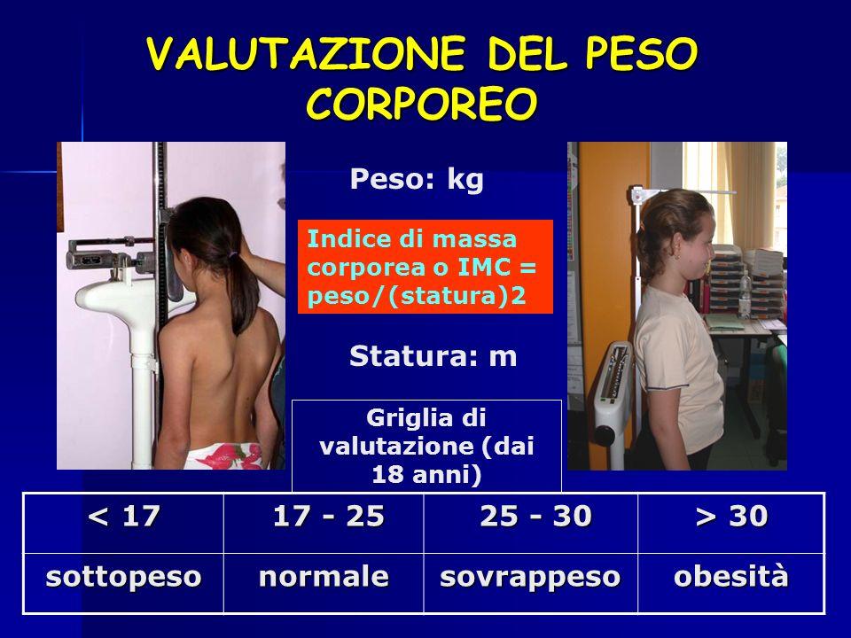 Indice di massa corporea o IMC = peso/(statura)2 VALUTAZIONE DEL PESO CORPOREO Peso: kg Statura: m < 17 17 - 25 17 - 25 25 - 30 25 - 30 > 30 sottopeso