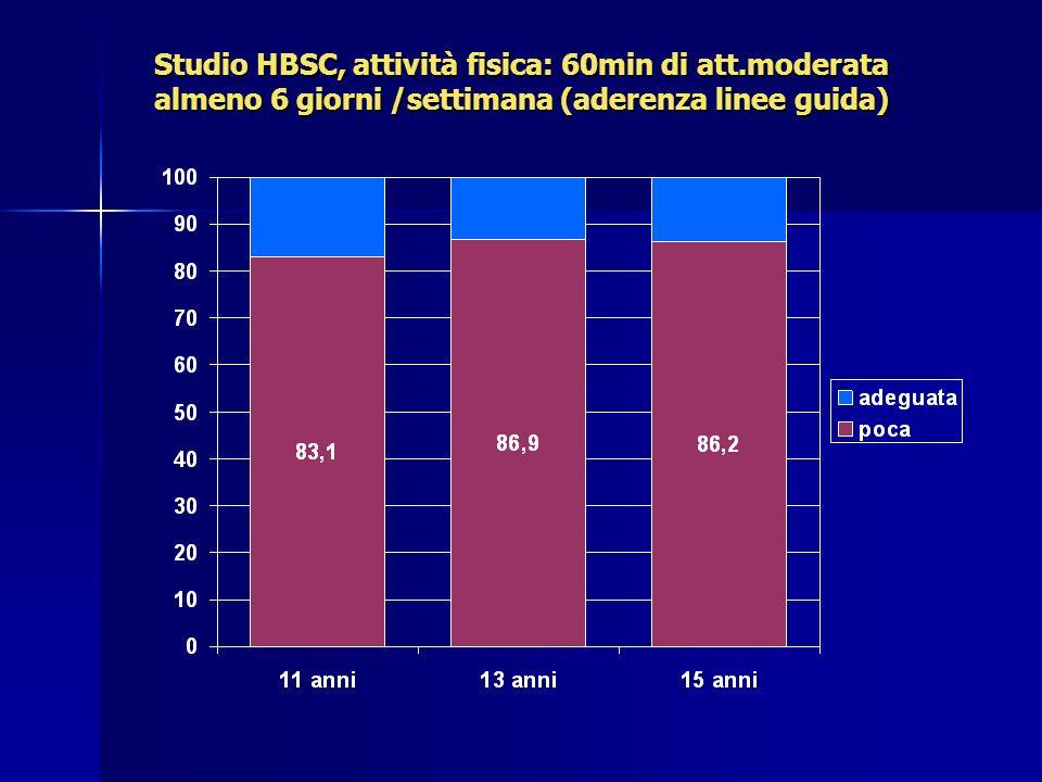 Studio HBSC, attività fisica: 60min di att.moderata almeno 6 giorni /settimana (aderenza linee guida)