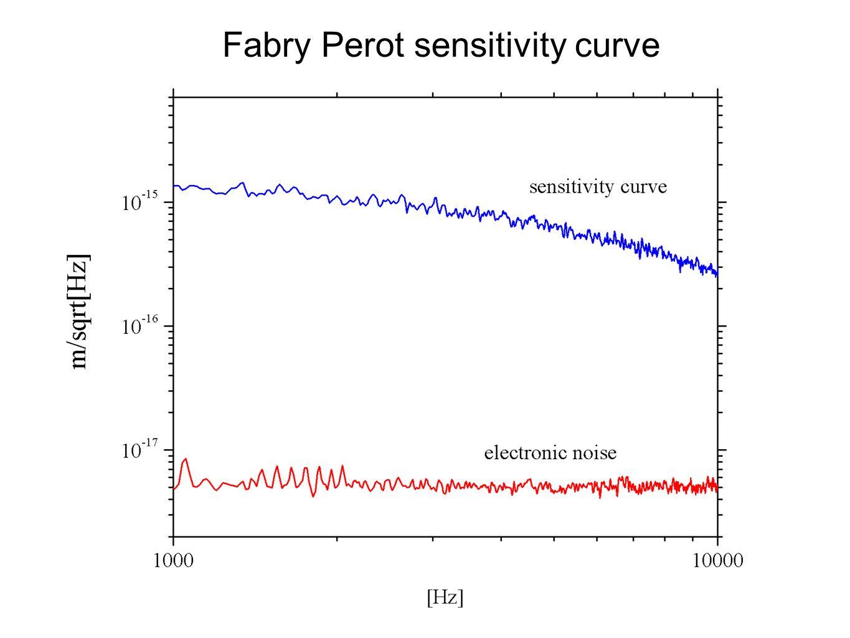 Fabry Perot sensitivity curve