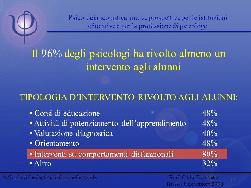 Il 96% degli psicologi ha rivolto almeno un intervento agli alunni TIPOLOGIA DINTERVENTO RIVOLTO AGLI ALUNNI: Corsi di educazione 48% Attività di pote
