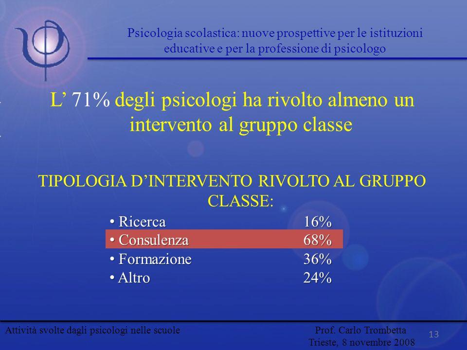 L 71% degli psicologi ha rivolto almeno un intervento al gruppo classe TIPOLOGIA DINTERVENTO RIVOLTO AL GRUPPO CLASSE: Ricerca Ricerca16% Consulenza C