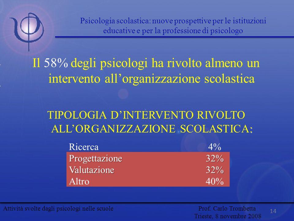 Il 58% degli psicologi ha rivolto almeno un intervento allorganizzazione scolastica : TIPOLOGIA DINTERVENTO RIVOLTO ALLORGANIZZAZIONE SCOLASTICA: Rice