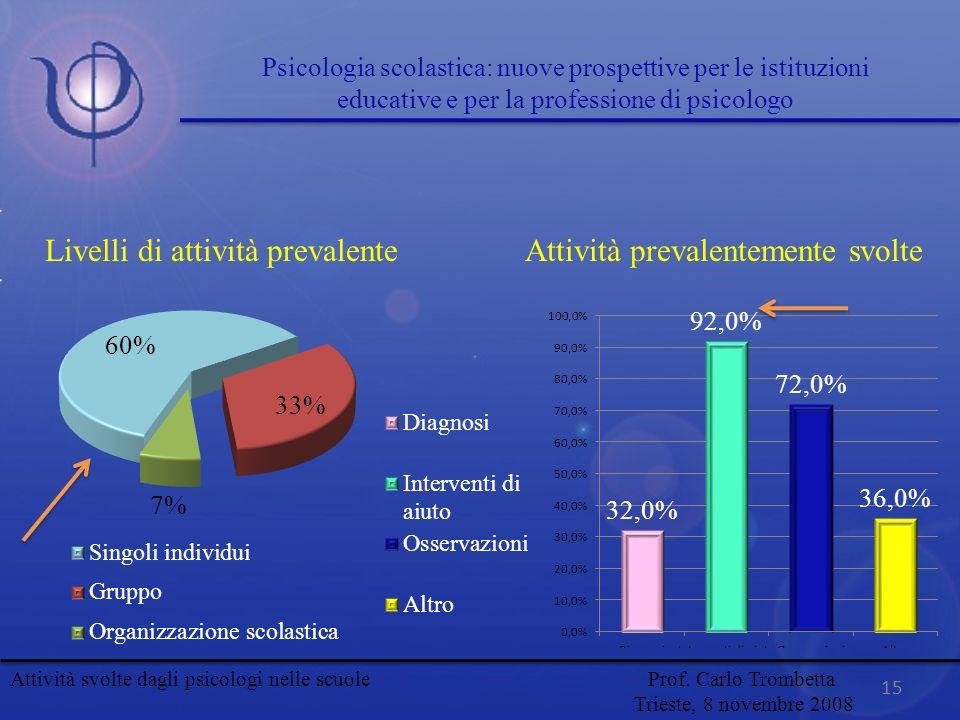 Livelli di attività prevalenteAttività prevalentemente svolte 15 Attività svolte dagli psicologi nelle scuole Prof. Carlo Trombetta Trieste, 8 novembr
