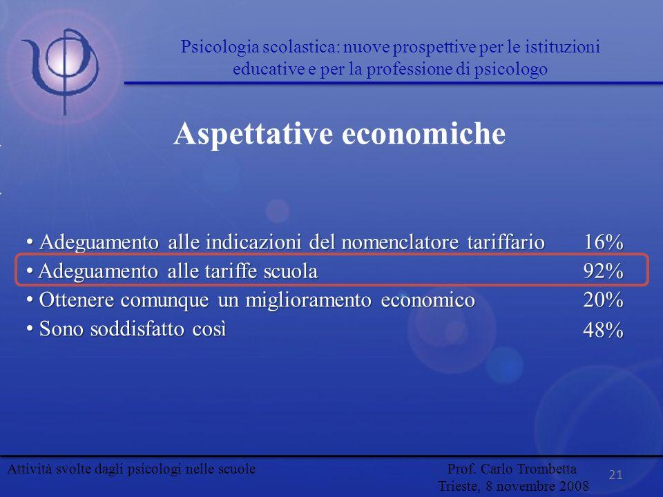 Aspettative economiche Adeguamento alle indicazioni del nomenclatore tariffario Adeguamento alle indicazioni del nomenclatore tariffario16% Adeguament