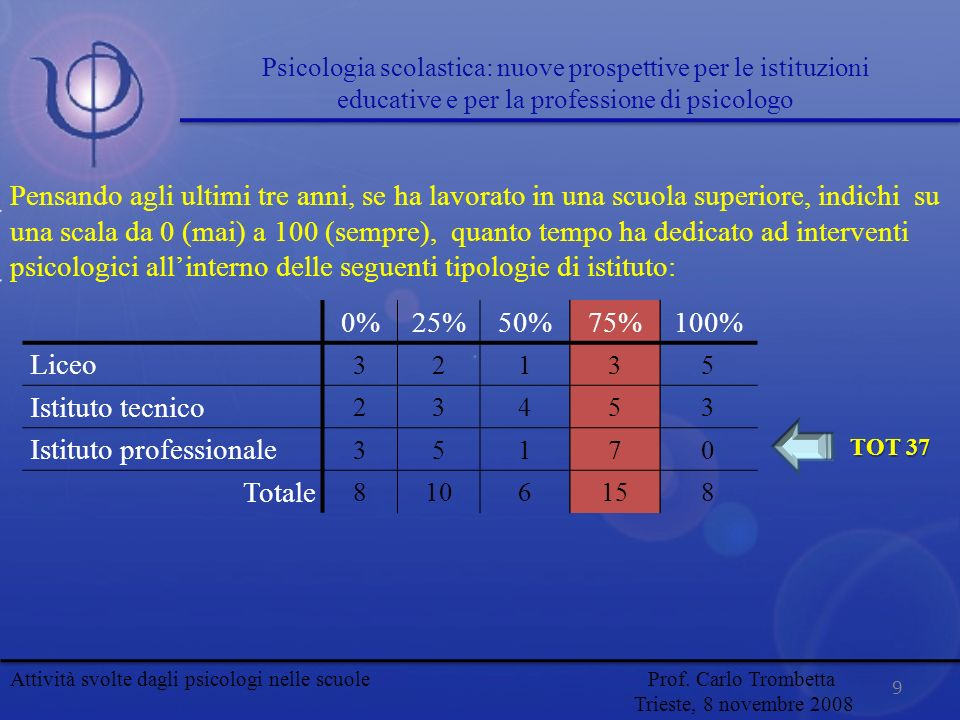 0%25%50%75%100% Liceo 32135 Istituto tecnico 23453 Istituto professionale 35170 Totale 8106158 Pensando agli ultimi tre anni, se ha lavorato in una sc