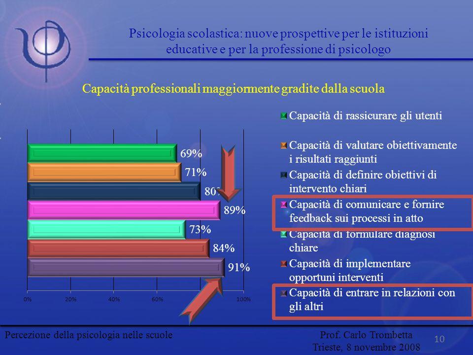 10 Capacità professionali maggiormente gradite dalla scuola Percezione della psicologia nelle scuole Prof. Carlo Trombetta Trieste, 8 novembre 2008 Ps
