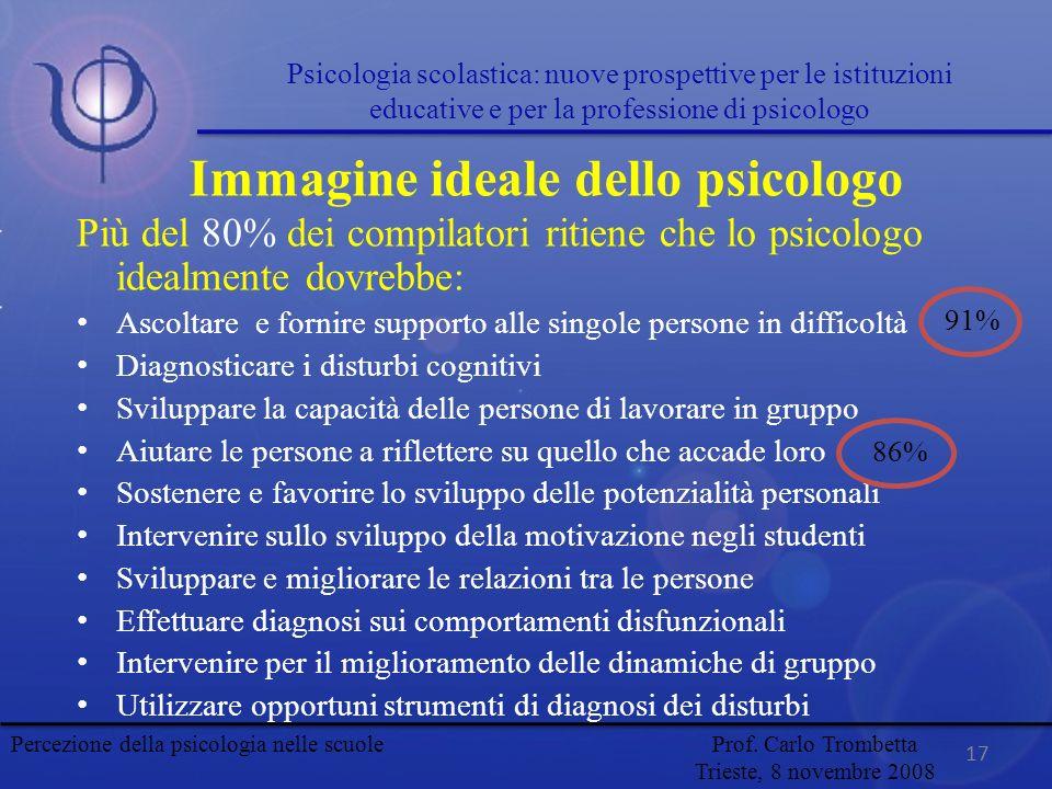 17 Immagine ideale dello psicologo Più del 80% dei compilatori ritiene che lo psicologo idealmente dovrebbe: Ascoltare e fornire supporto alle singole