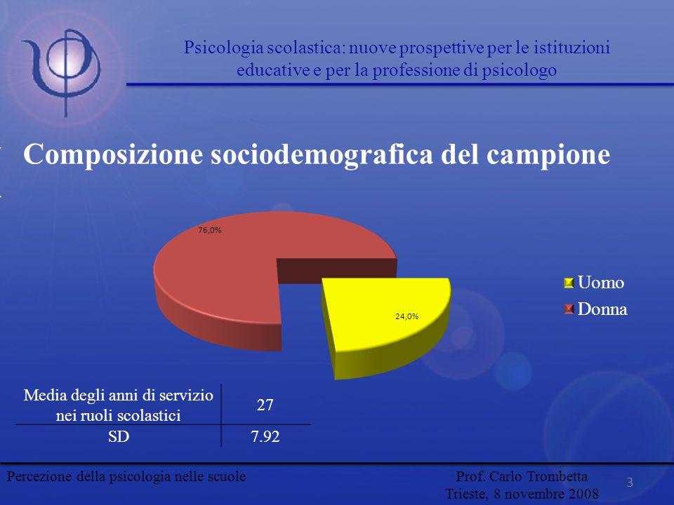 Composizione sociodemografica del campione Media degli anni di servizio nei ruoli scolastici 27 SD7.92 3 Percezione della psicologia nelle scuole Prof